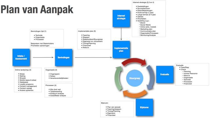Structuur Plan van Aanpak