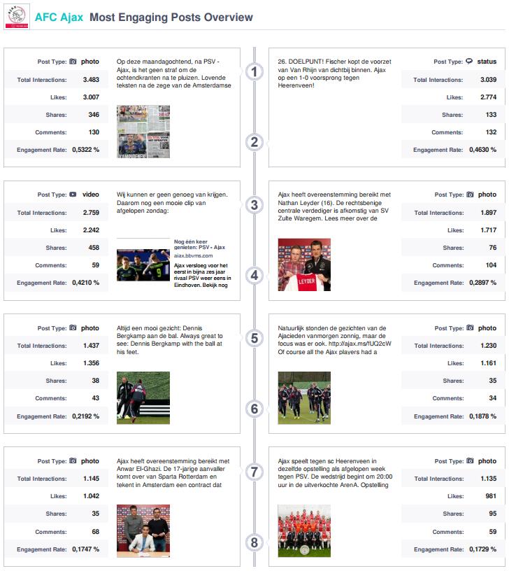 Post report AFC Ajax Amsterdam by DDMCA