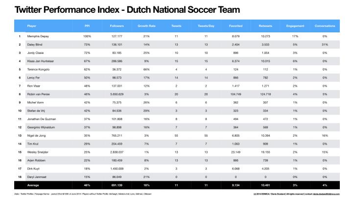 Twitter Performance Index - Dutch National Soccer Team