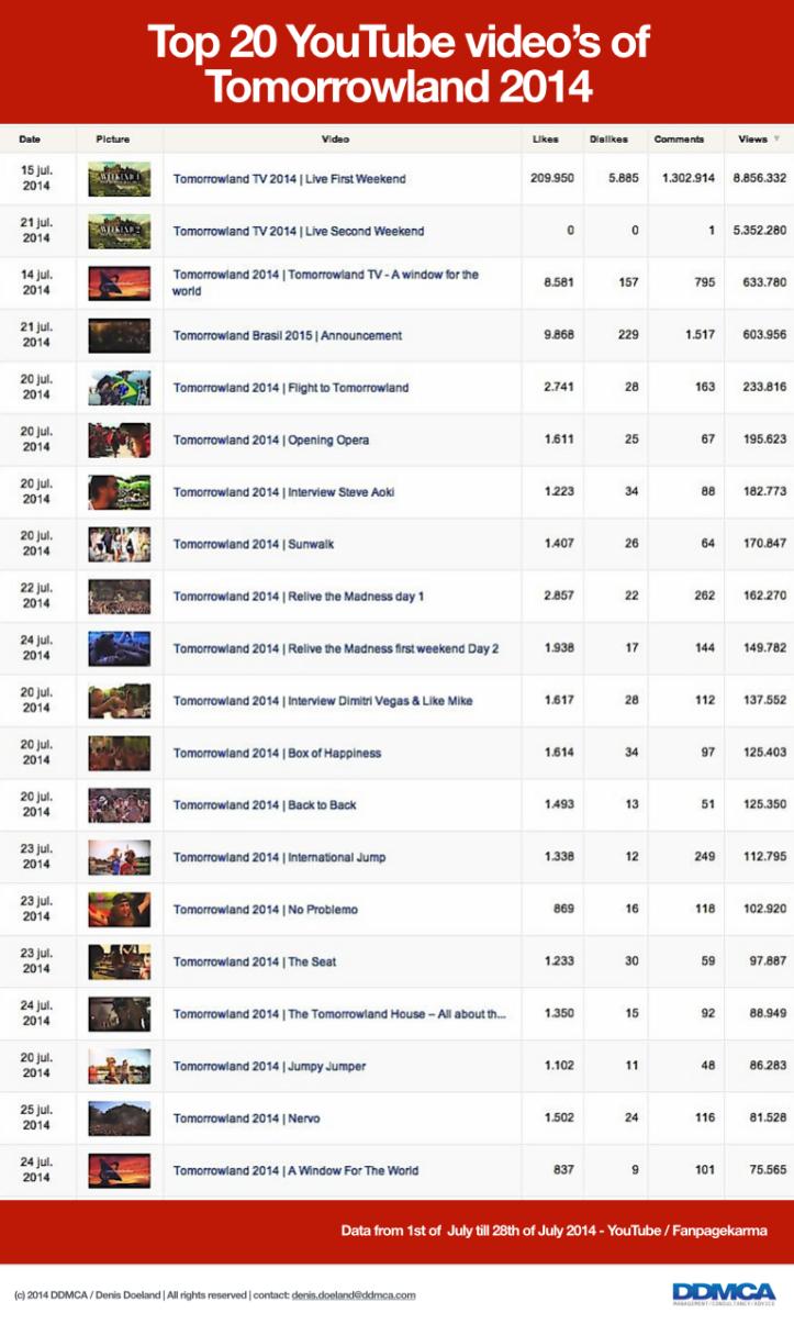 YouTube Videos Tomorrowland 2014