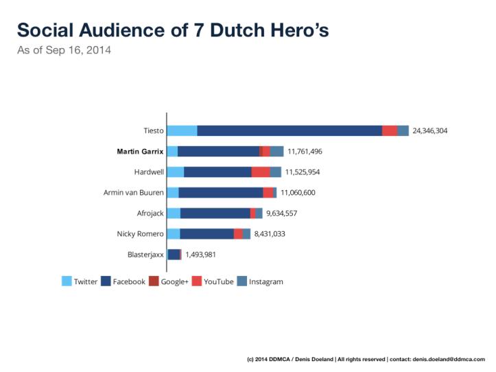 social audience nederlandse DJs