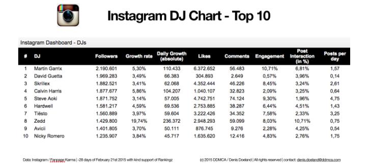 Top 10 DJ's op Instagram