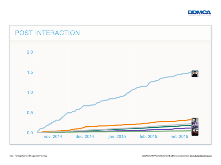 DJs and fan engagement and interaction on Facebook.005