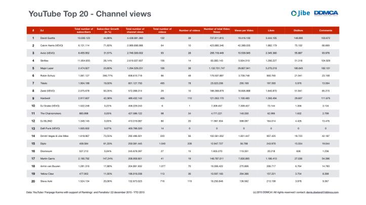 YouTube Analytics DJ's 2015.003