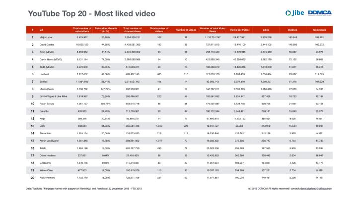 YouTube Analytics DJ's 2015.006