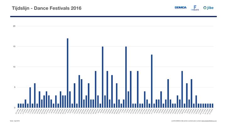 Dance Festival Tijdslijn 2016.001